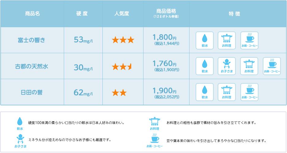 各天然水の水質比較表